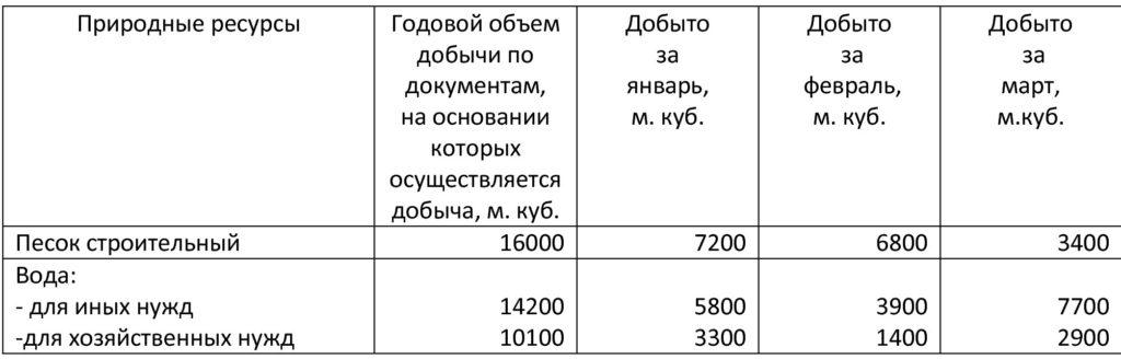 Налог на добычу природных ресурсов. Задача 2